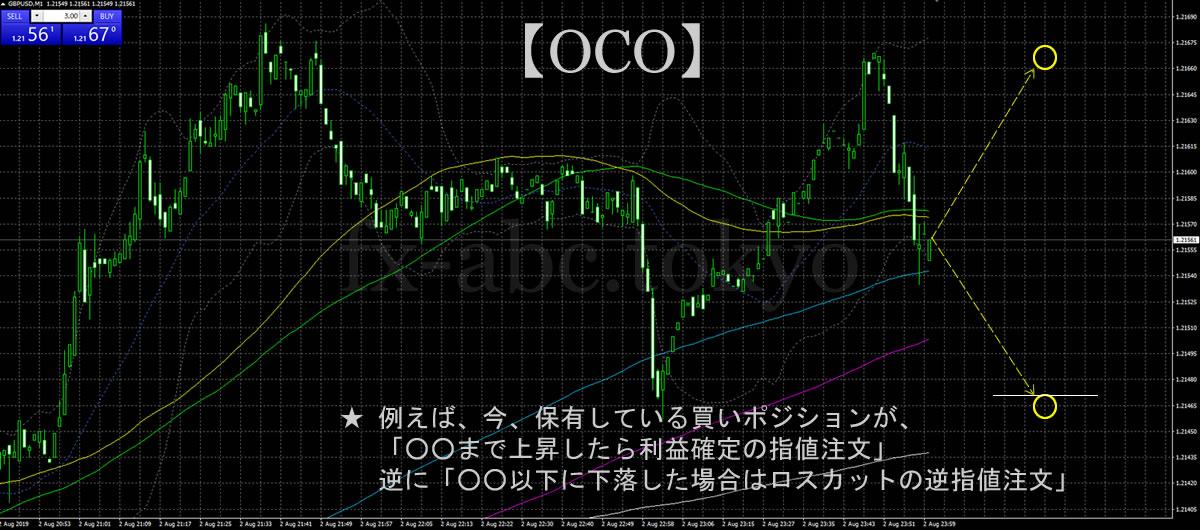 OCO(オーシーオー):相場がどっちに転んでも対応できる