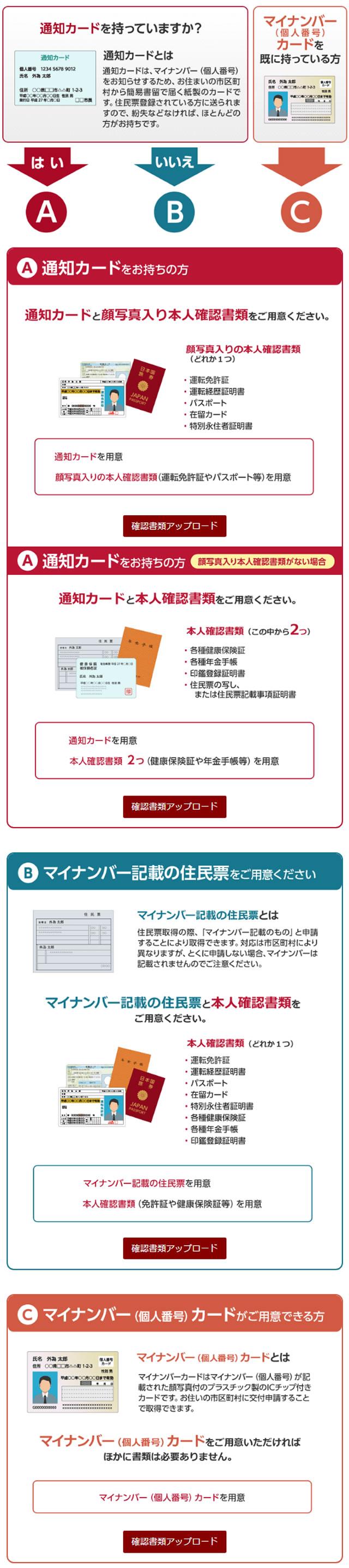 外為オンラインの口座開設方法 必要書類など口座開設の手順の詳細説明