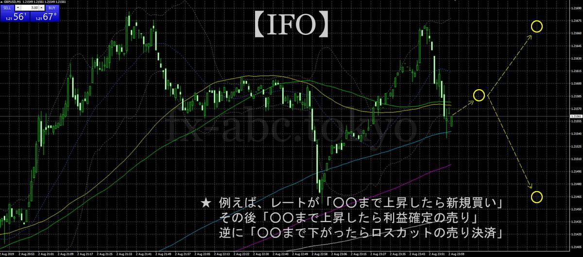 IFO(イフダンオーシーオー):もはやほぼ自動売買