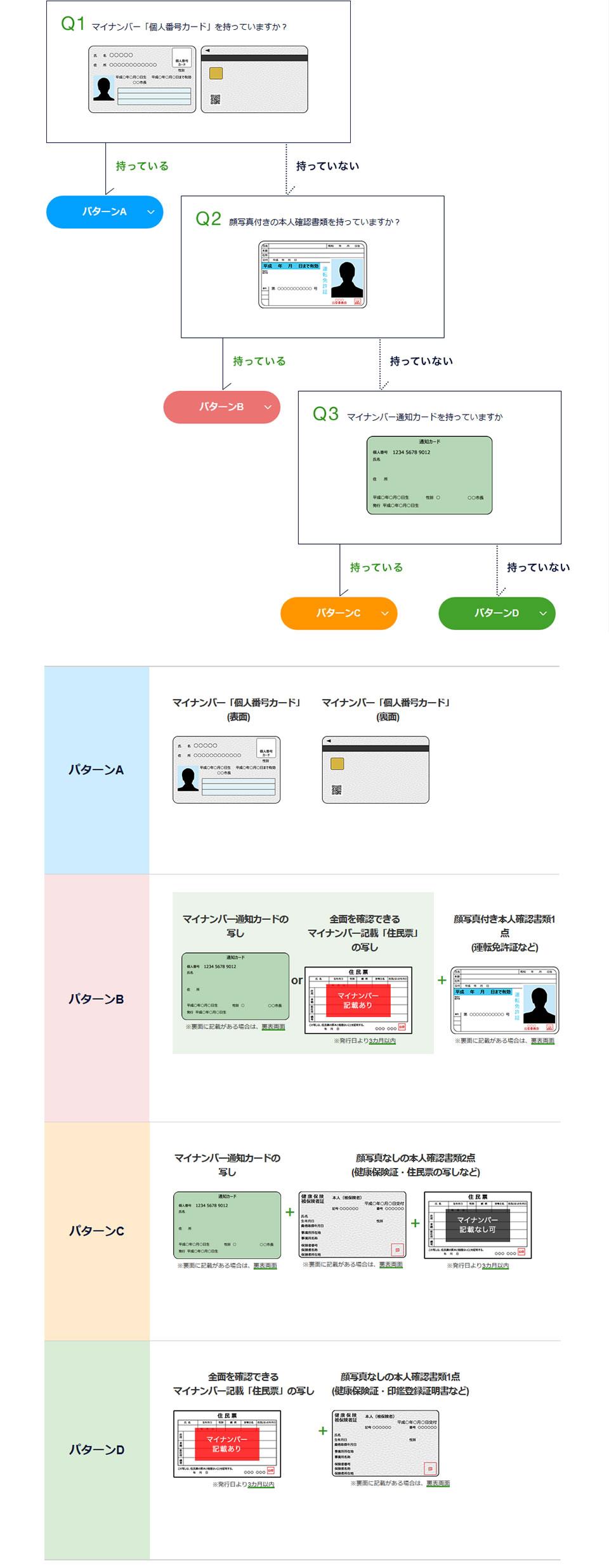 DMM FX 口座開設方法 必要書類など詳しく解説