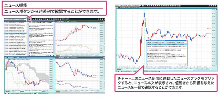 為替市場に影響を与えたニュースなどを時系列に表示し、しかも、それをチャート上にプロットすることも可能