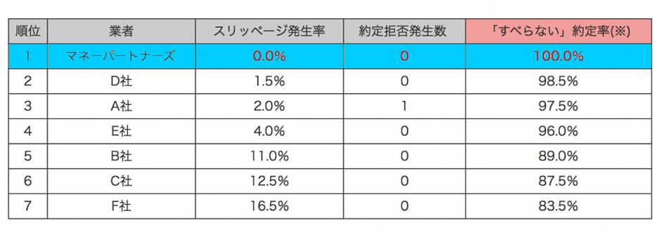 矢野経済研究所 国内FX業者スリッページ比較